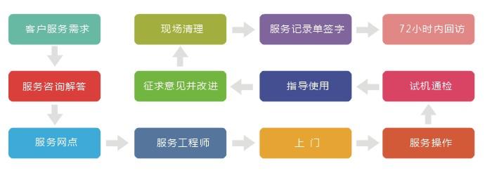 电动门行业服务流程